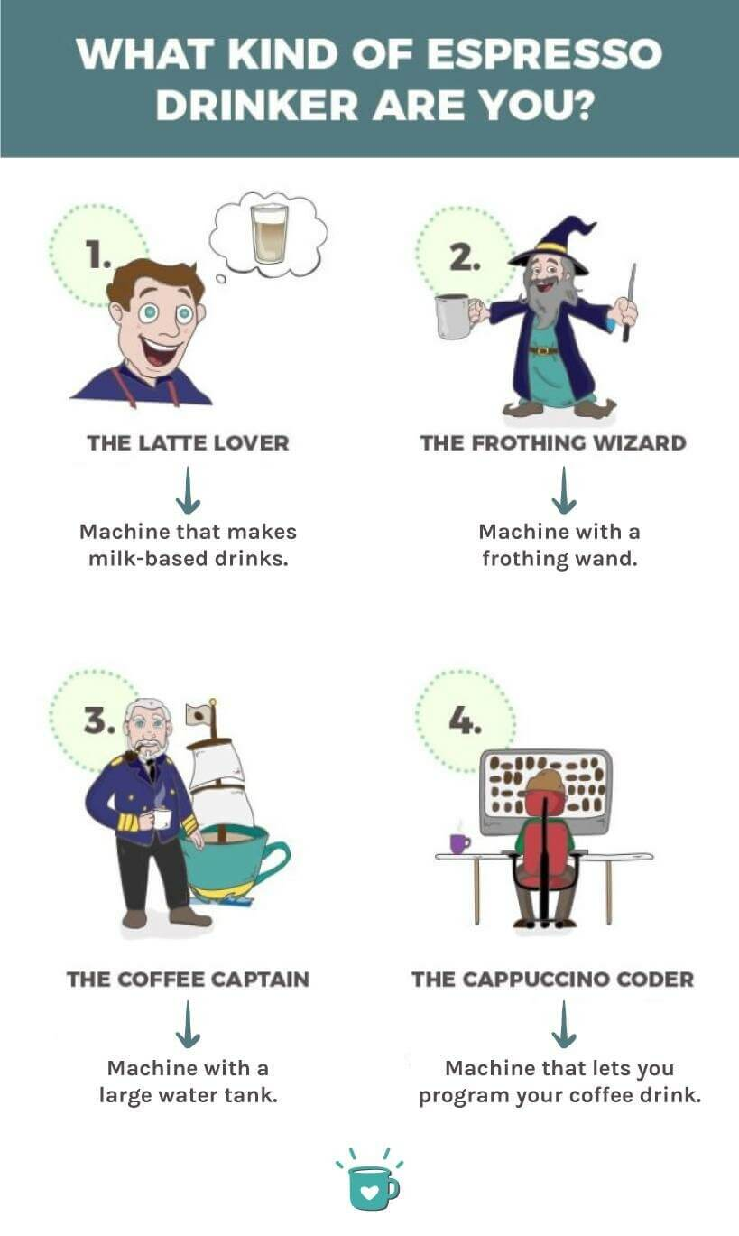 what kind of espresso drinker are you