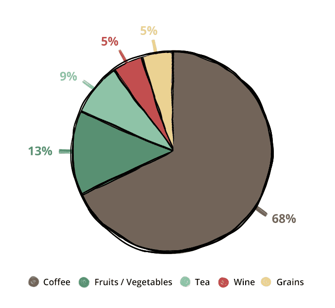 a pie chart of antioxidants people get from various food sources daily