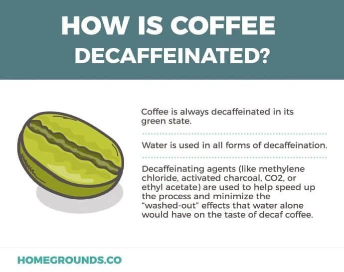 facts coffee's decaffeination process