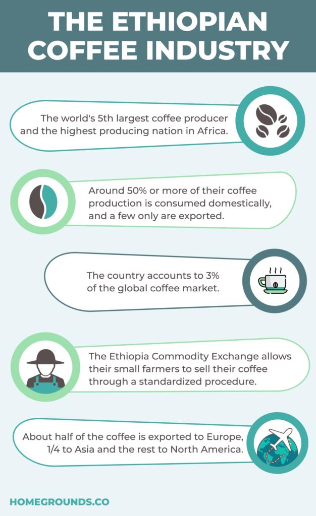 Ethiopia Industry