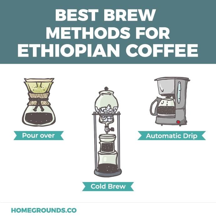 Ethiopian Brew