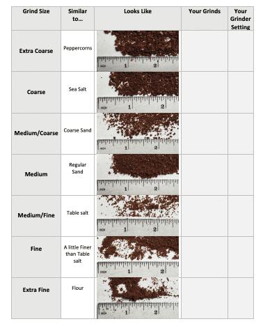 coffee grind chart