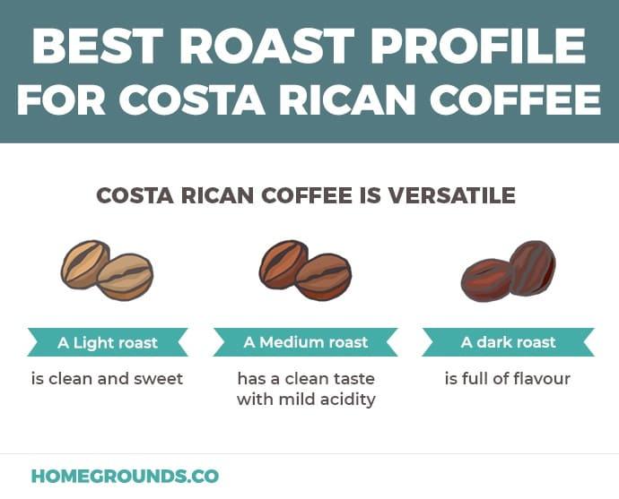 Roast Costa Rica Roast levels