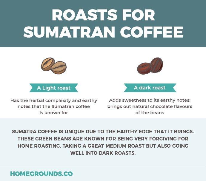 Sumatran Roast