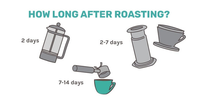 How long after roasting