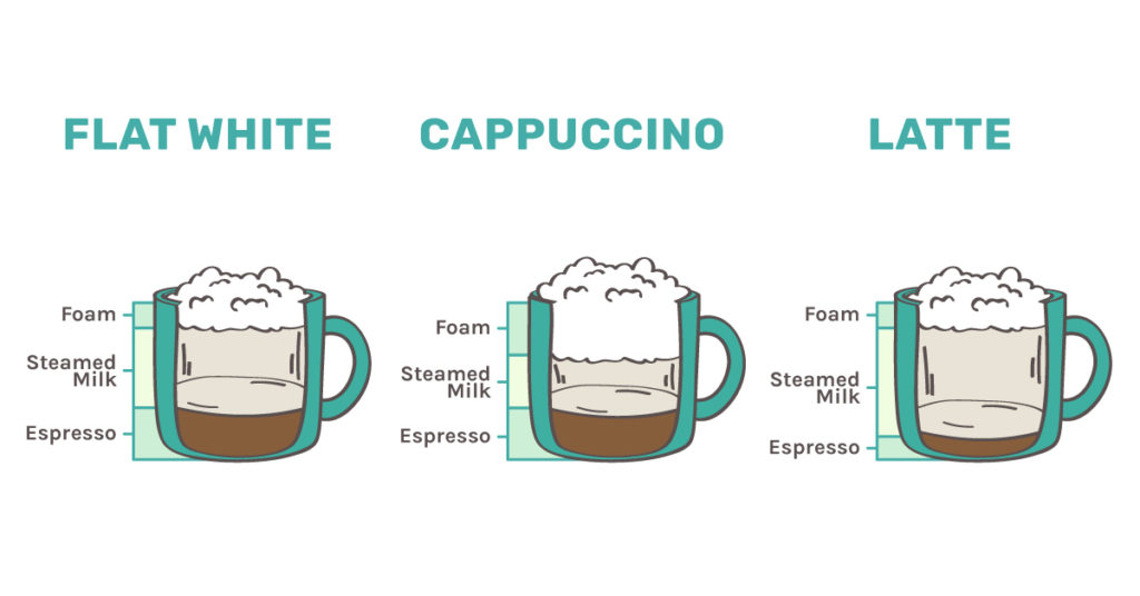 Flat White vs Cappuccino vs Latte