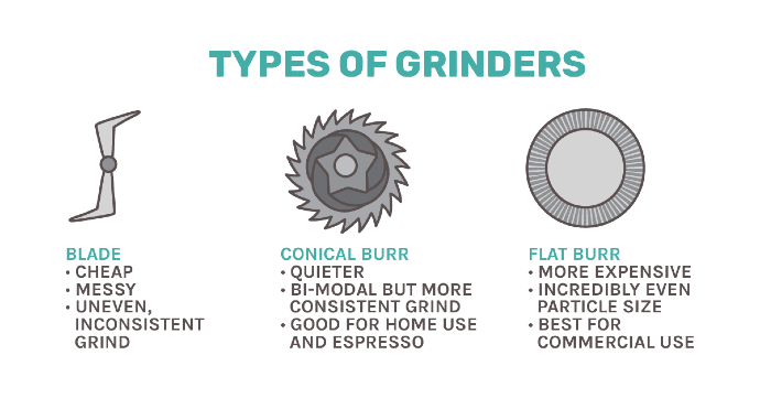 different types of coffee grinders being compared