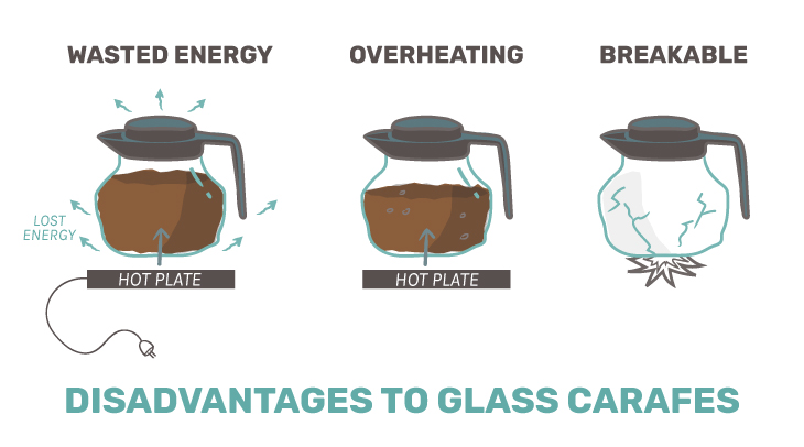 problems with a glass pot of coffee compared to thermal carafe