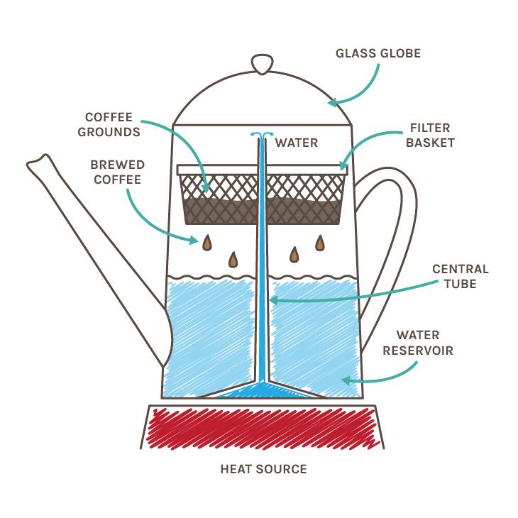 Inside a Percolator coffee brewer