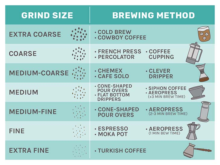 Coffee grind size chart