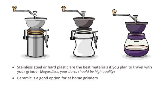 an illustration of the best manual hand coffee grinder materials