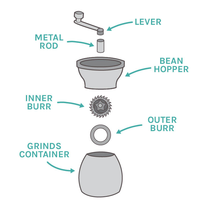 Inside a manual coffee grinder