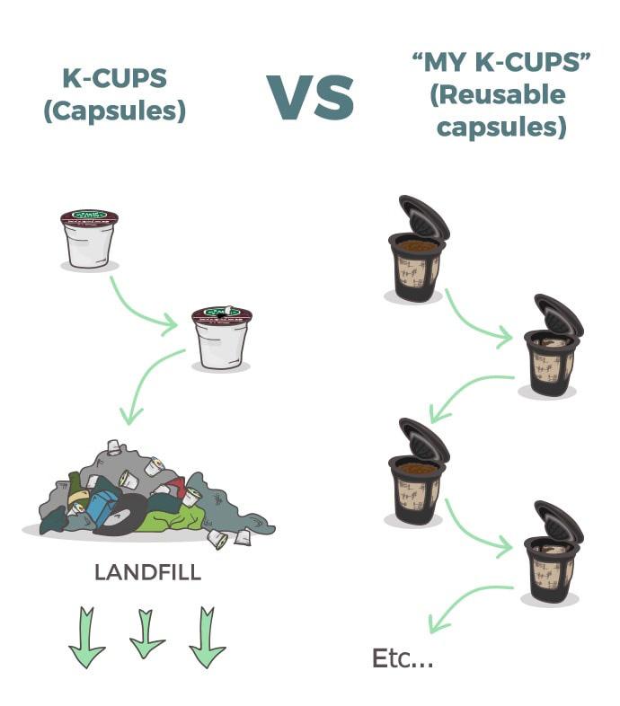 K-cups vs My Cups