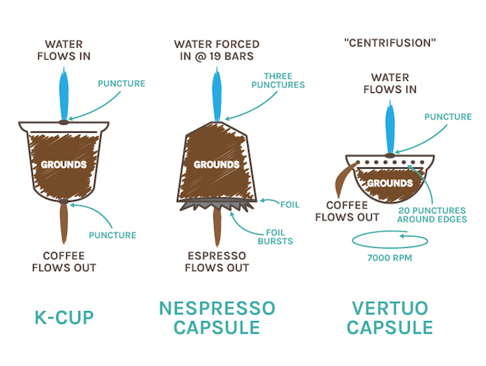 keurig vs nespresso pod and capsule difference