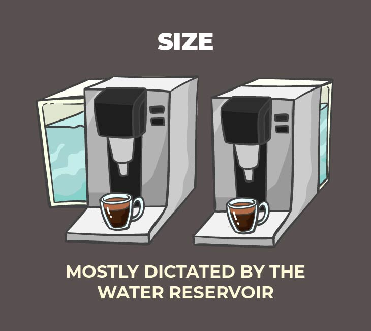 How big do you want your coffee pod machine to be?