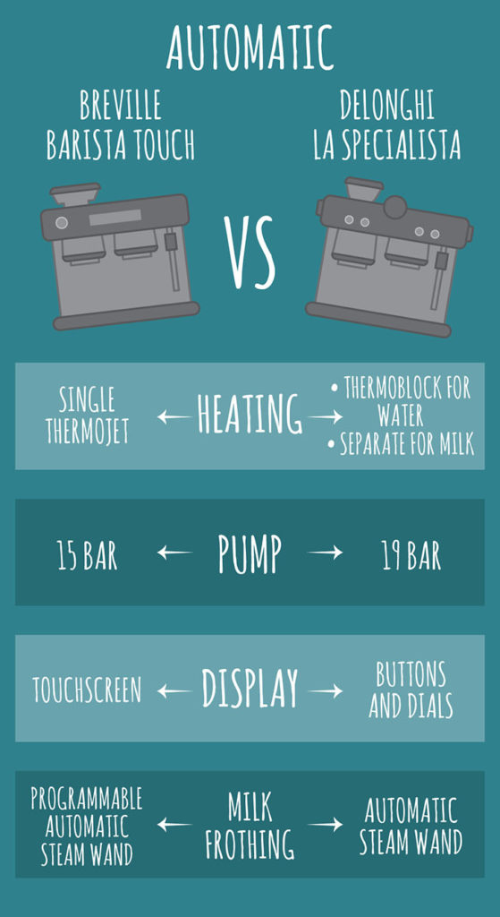 delonghi vs breville