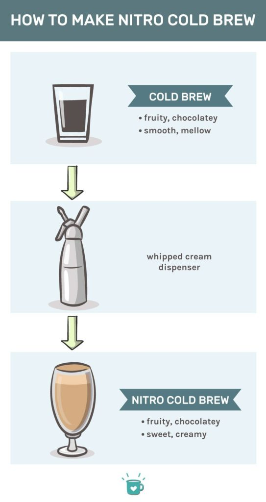 diy nitro cold brew coffee at home infographic