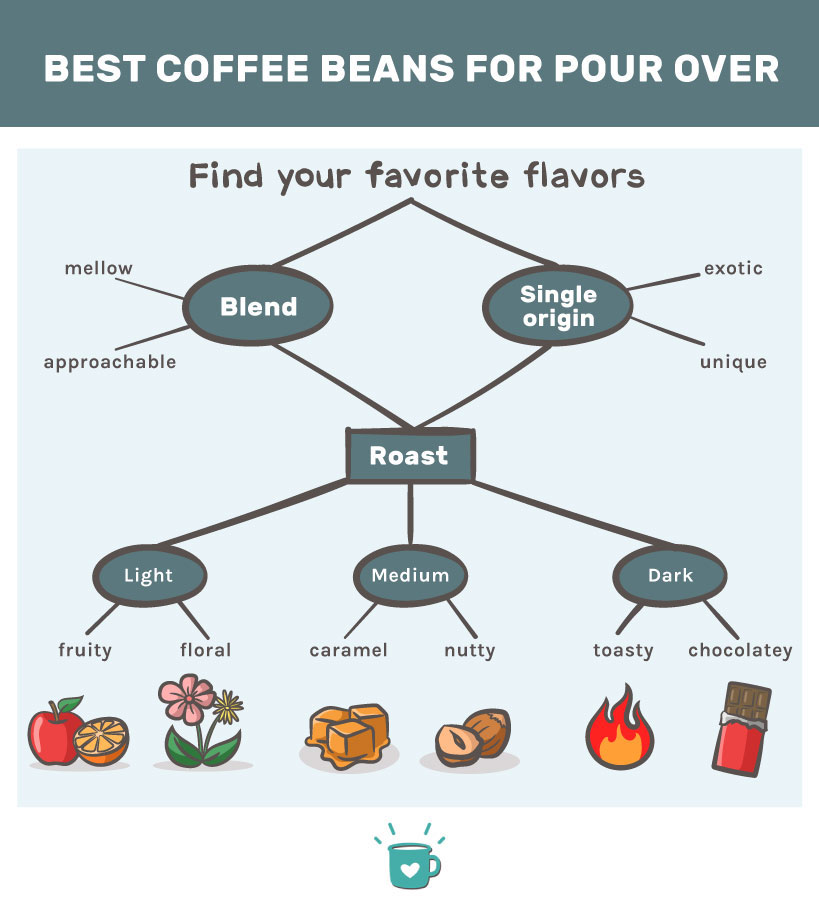 best coffee beans for pour over explained in a diagram