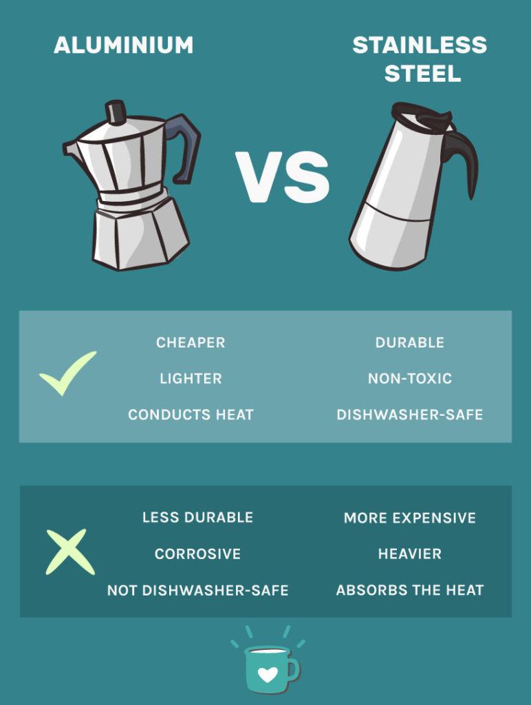aluminium vs stainless steel stovetop espresso makers