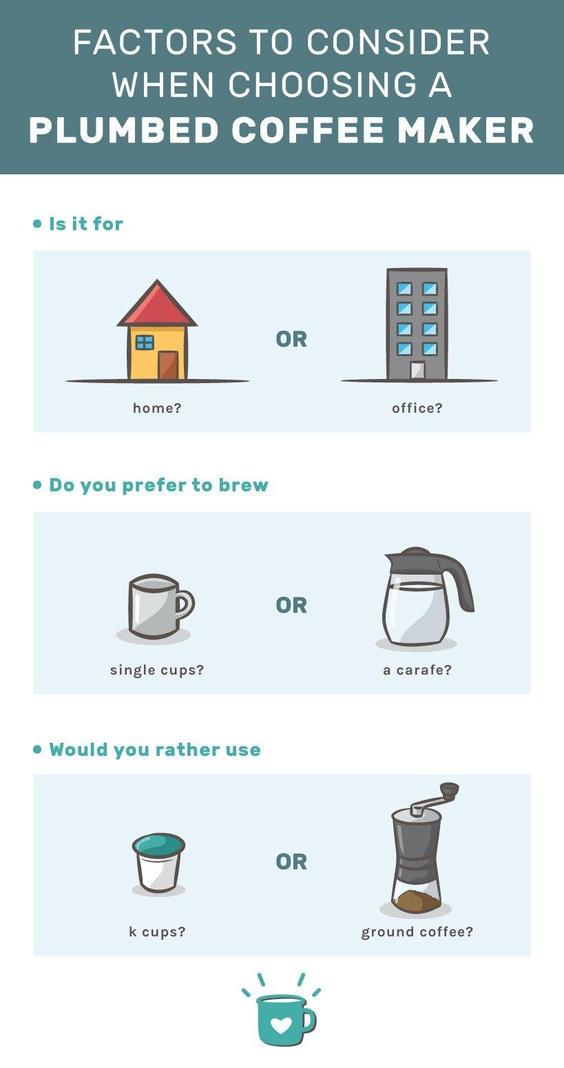 choosing a plumbed coffee maker