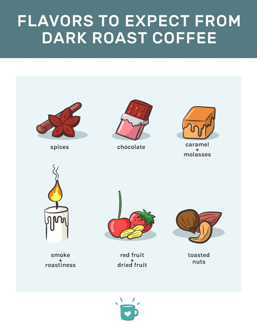 Dark roast coffee flavors