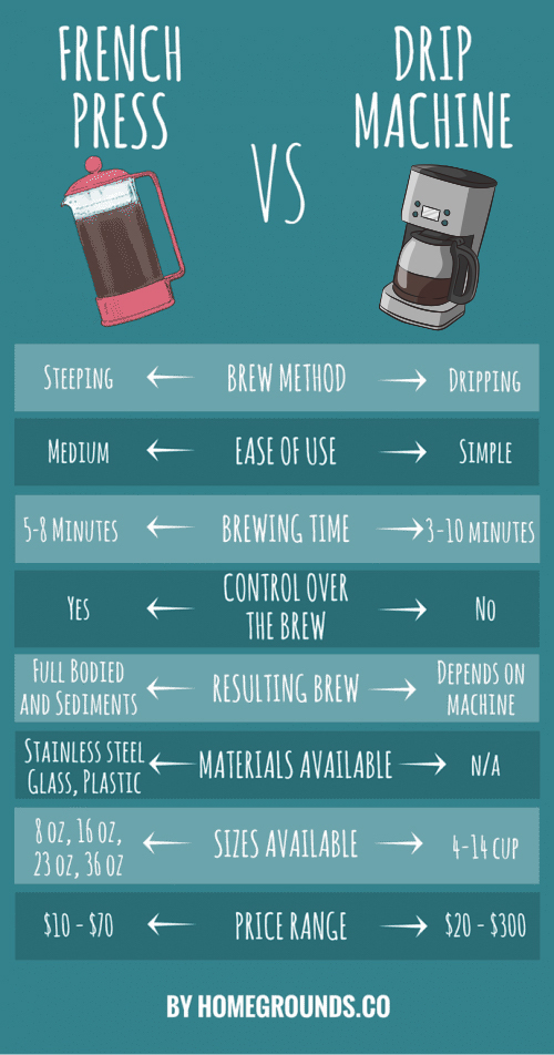 french press vs drip infographic