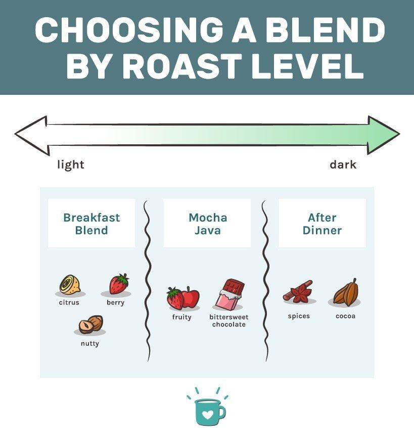 Choosing Blend by Roast Level