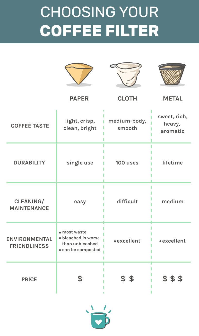choosing the best coffee filter