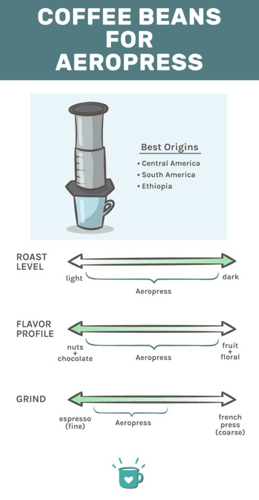 Best Coffee for Aeropress Infographic