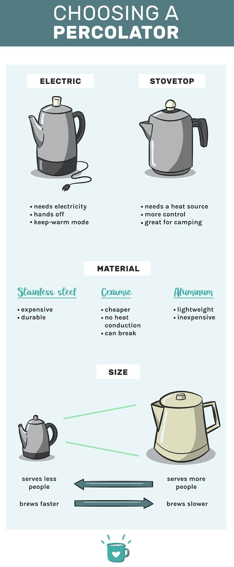 Choosing the Best Coffee Percolator