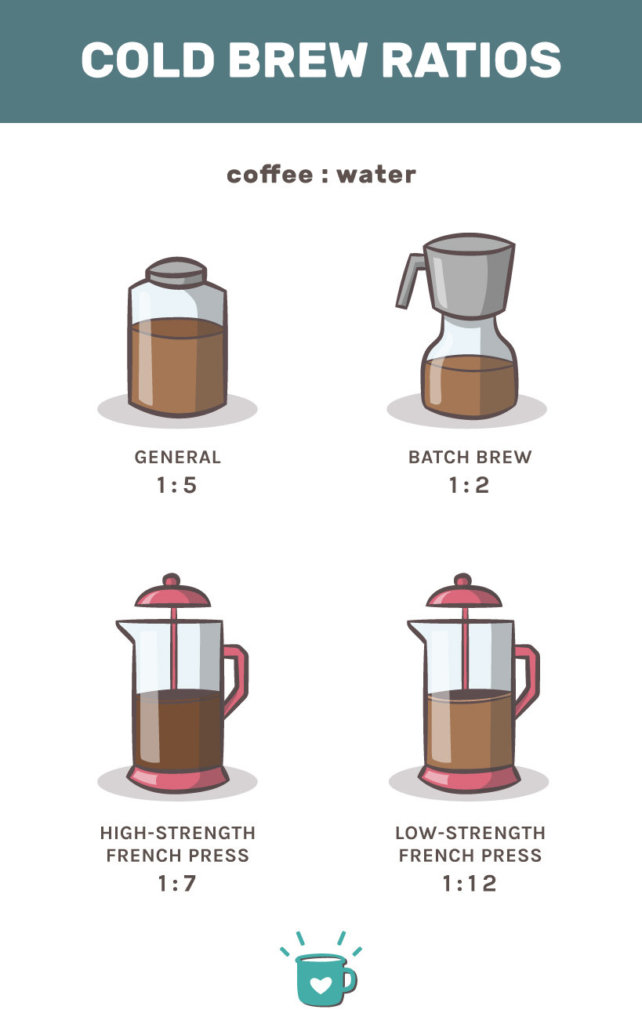 cold brew coffee to water ratios if you plan to make cold brew at home