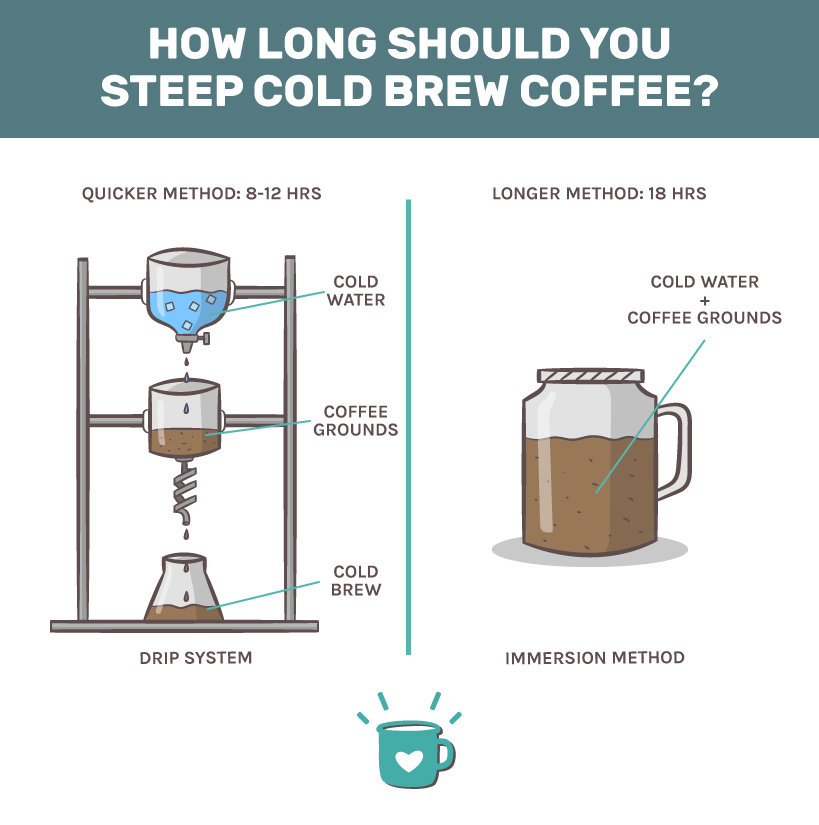 how long should you steep cold brew coffee
