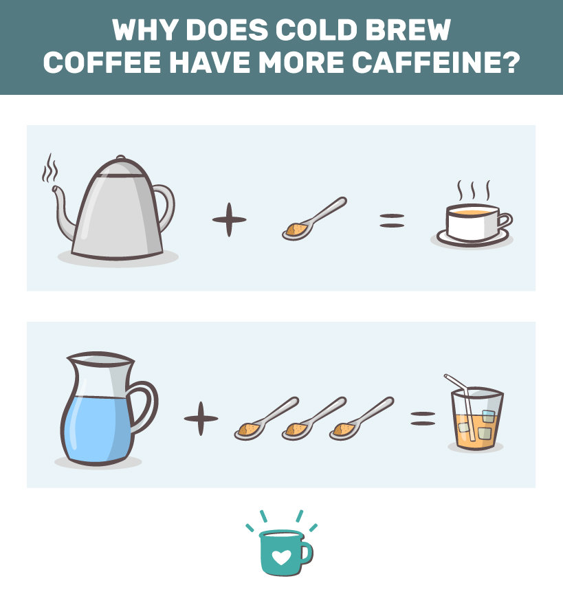 why does cold brew have more caffeine?