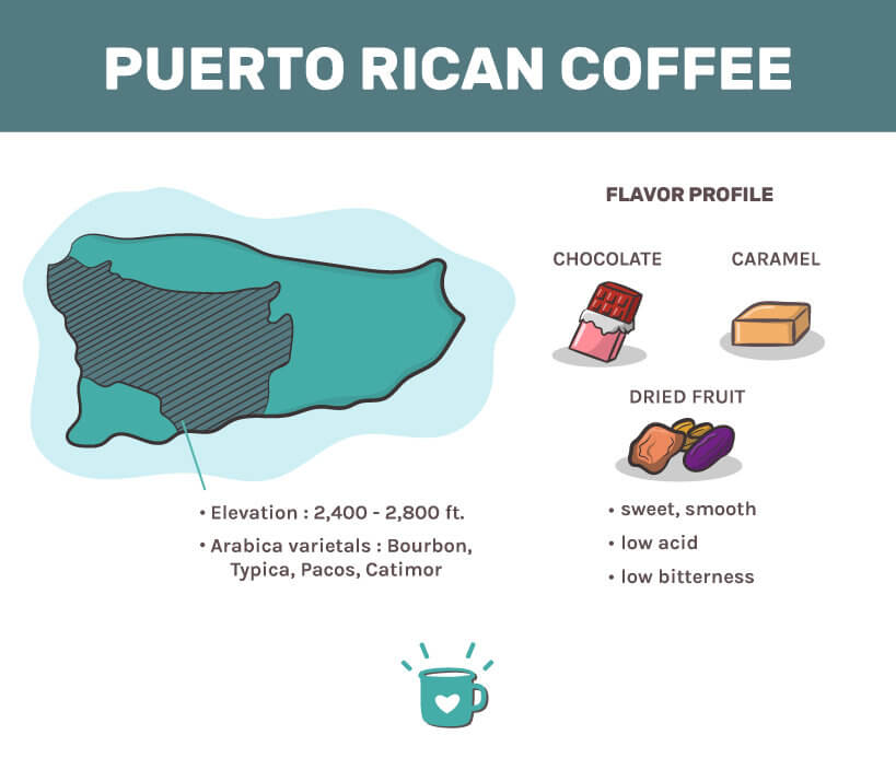 Information on Puerto Rican Coffee production info