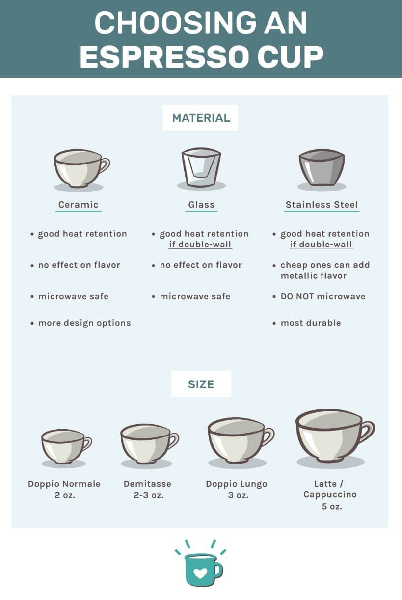 Choosing the best espresso cups