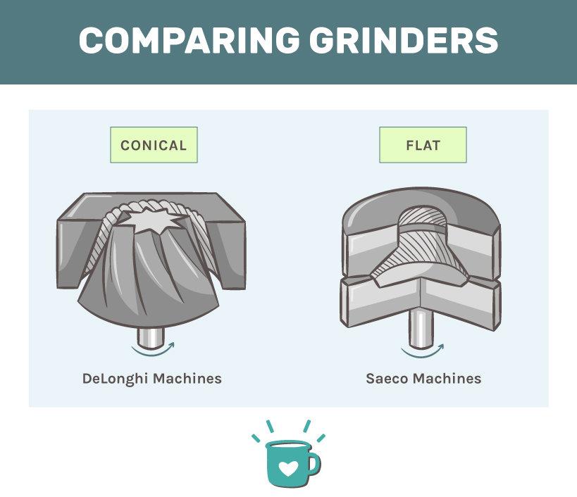 Saeco vs DeLonghi semi automatic espresso machines: comparing grinders
