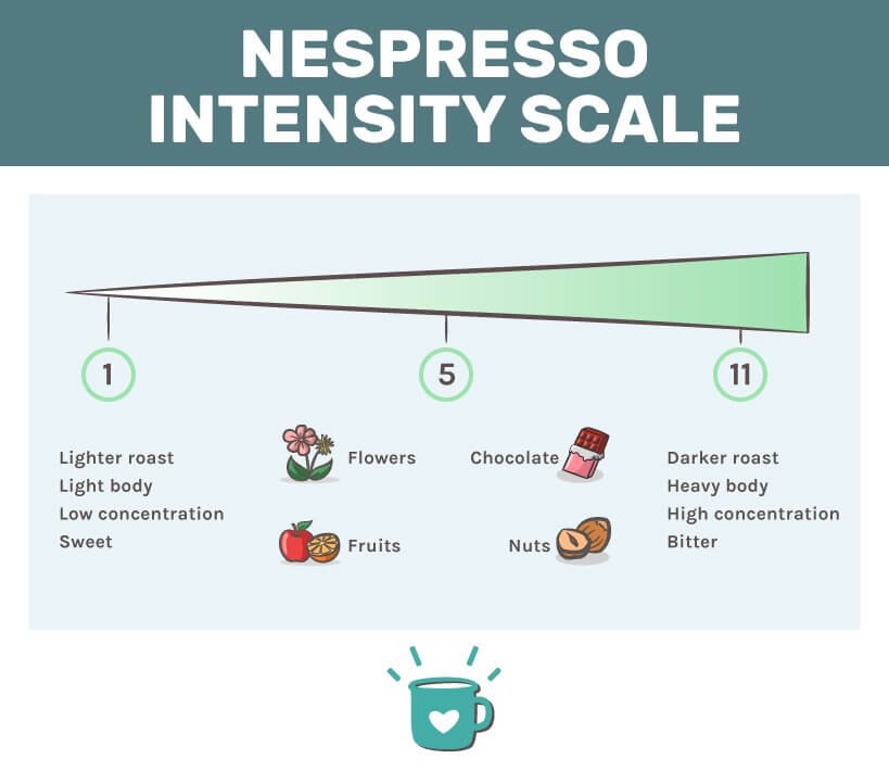 Best Nespresso Compatible Capsules - Learning Intensity Scales