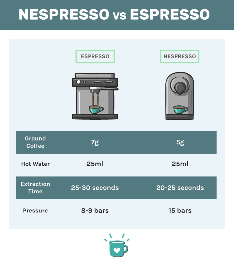 Nespresso vs Espresso Infographic