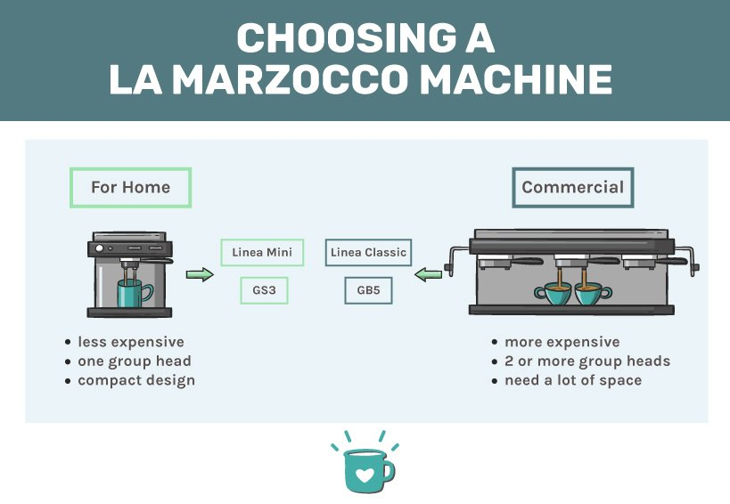 Choosing the best La Marzocco espresso machine infographic