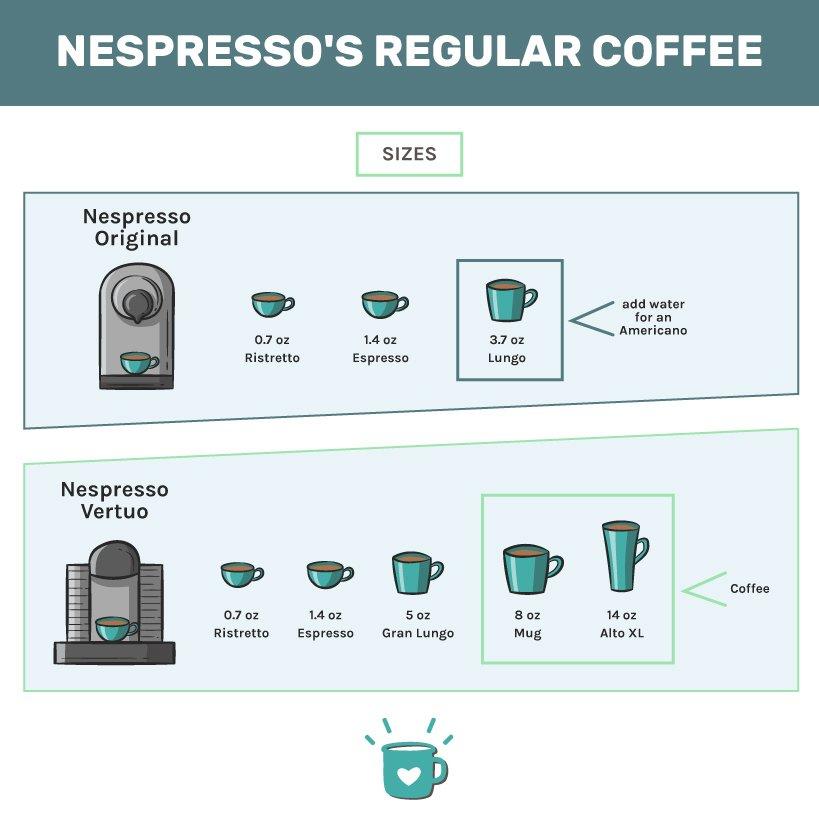 Nespresso's regular coffee