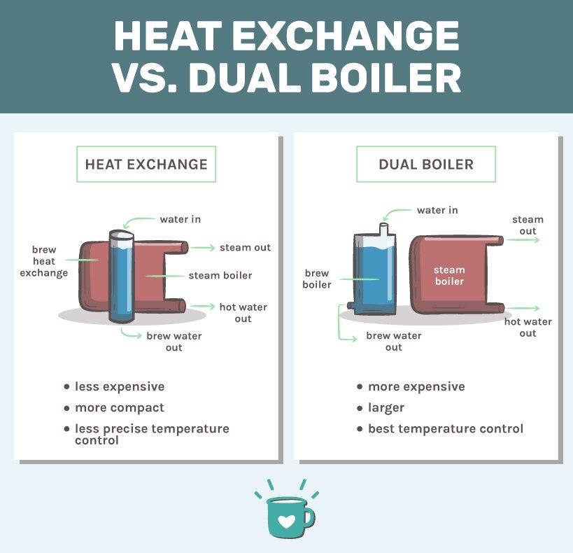 prosumer espresso machines - dual boiler vs heat exchange