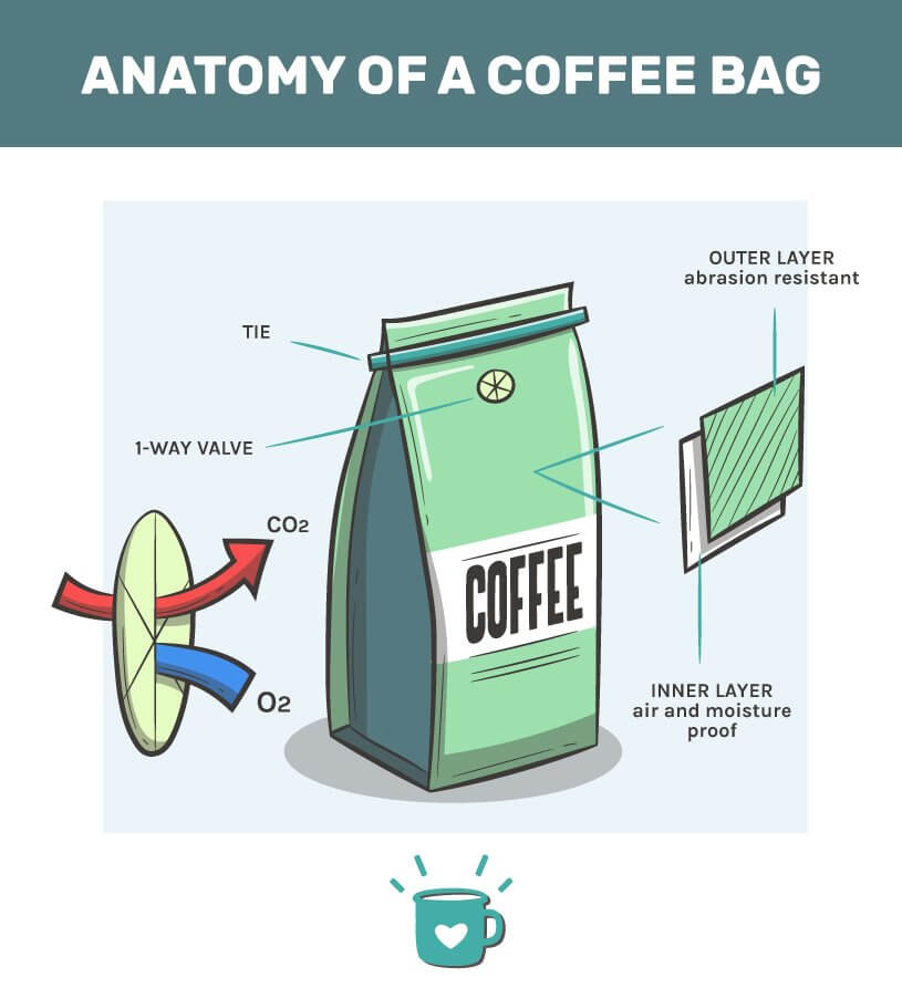 Packaging anatomy infographic for Sustainable Coffee