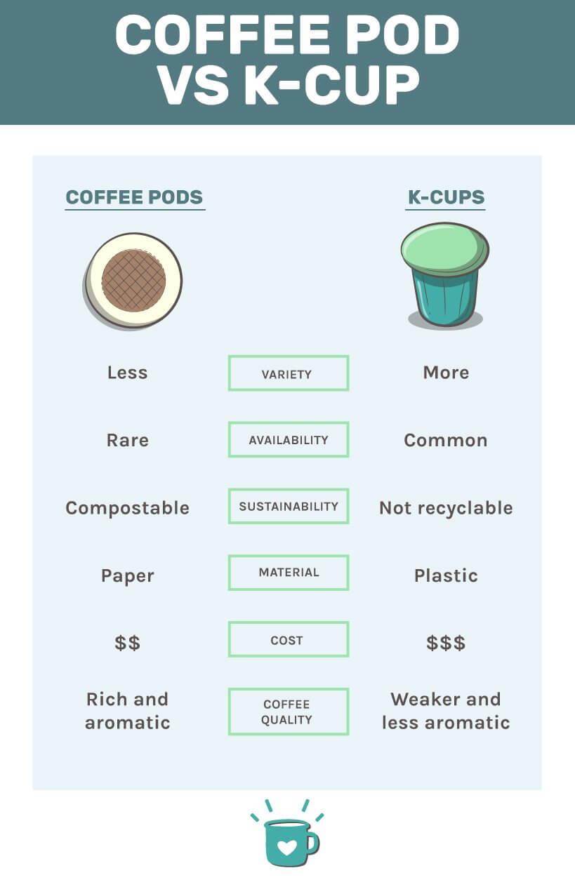 Coffee Pod Vs K cups Infographic
