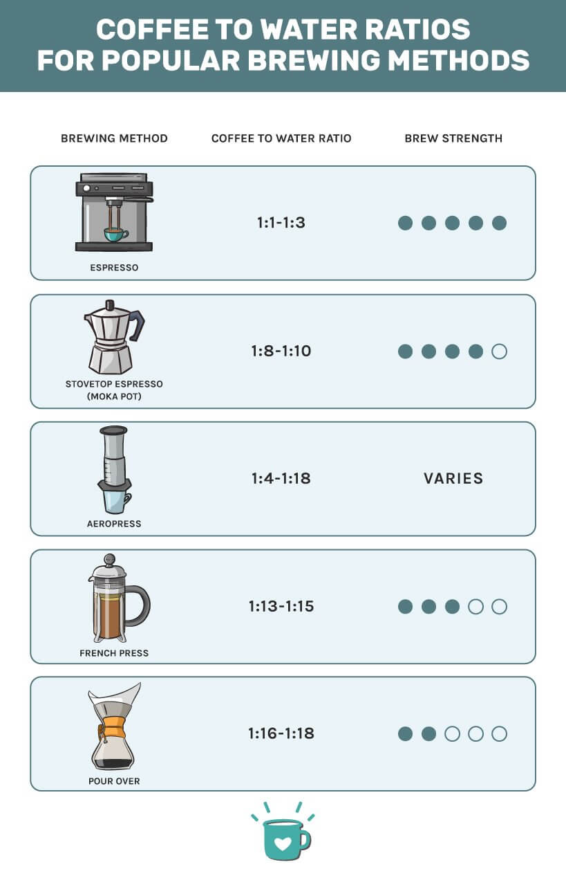 Coffee To Water Ratio Chart Infographic