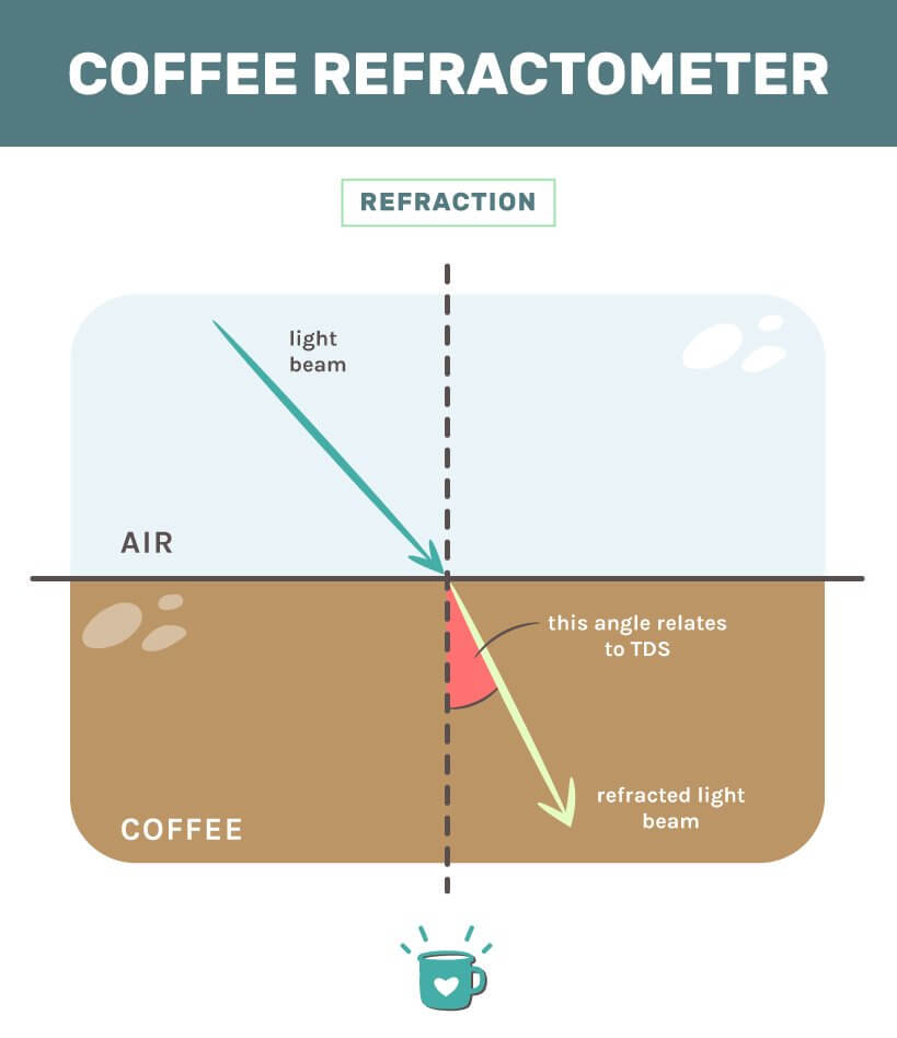 Coffee Refractometer Graphic for Refraction