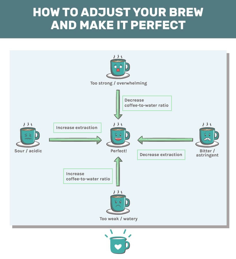 how to adjust your brew