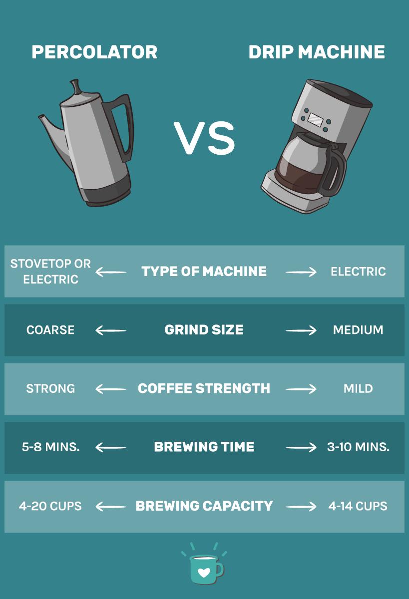 coffee percolator vs drip comparison