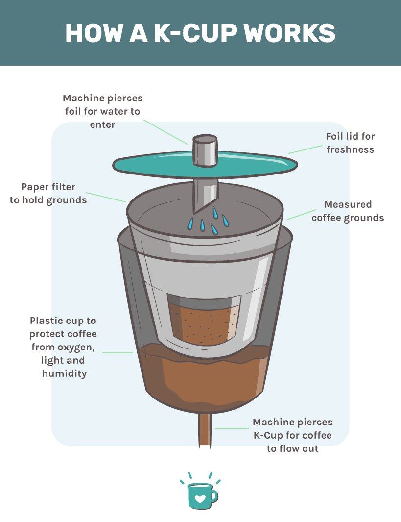 How a k-cup works