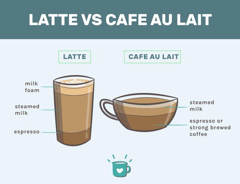 café au lait vs latte infographic