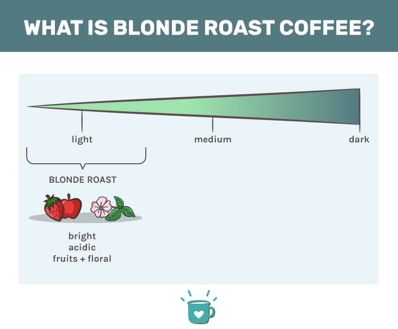 Blonde roast infographic